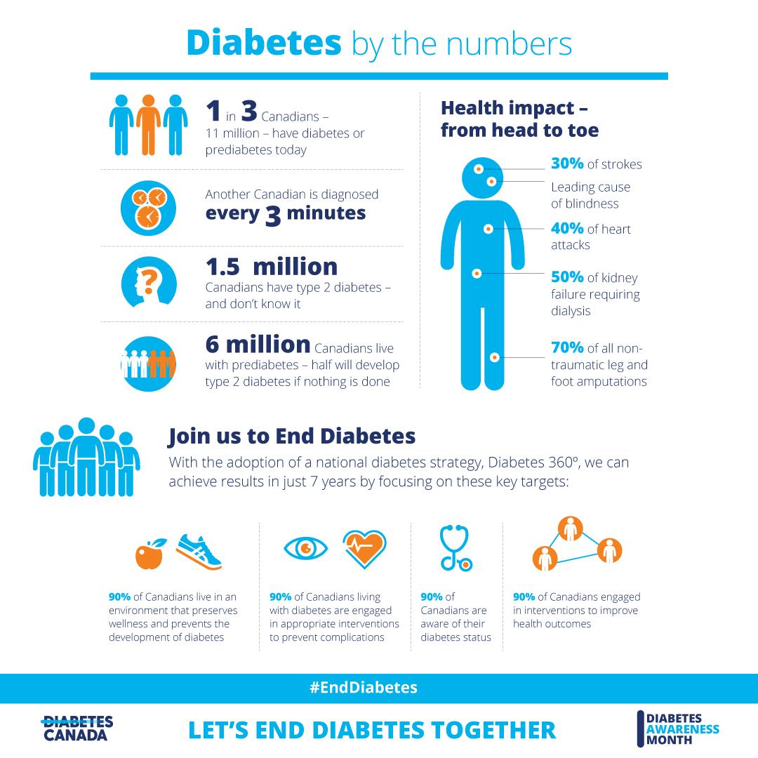 https://www.diabetes.ca/DiabetesCanadaWebsite/media/Campaigns/Social/NDAM/diabetes-by-the-numbers.jpg